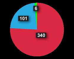 Pie Chart MCU Approvals