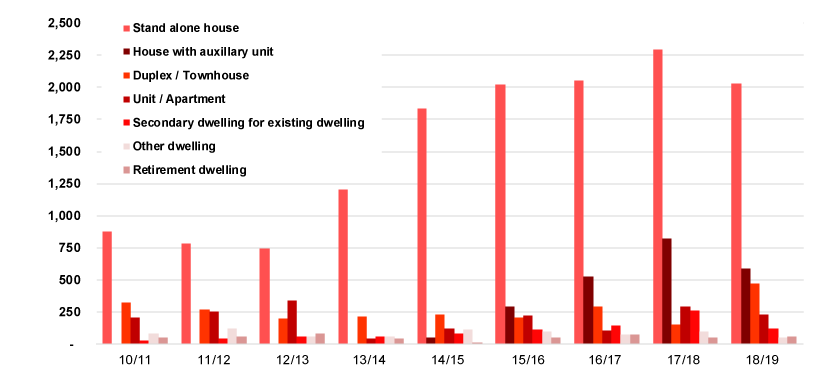 Graph - New dwellings approved 2010-2019 by dwelling types