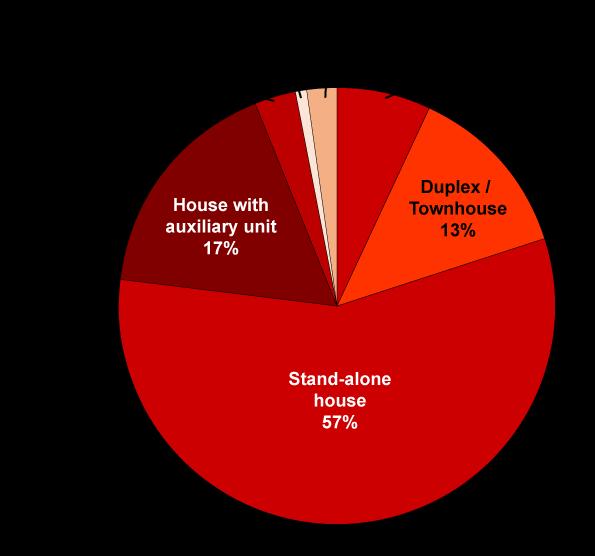 Pie Chart Dwellings Type
