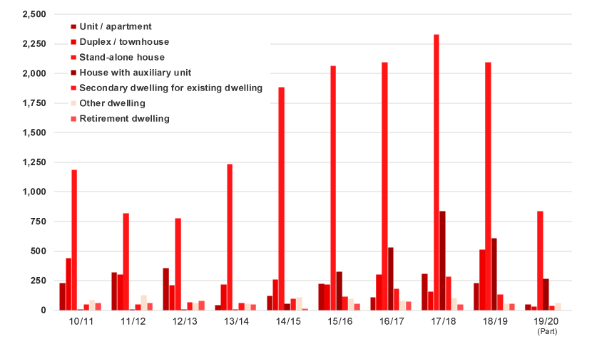 Graph - New dwellings approved by housing type – financial year totals 2010/2011 through to 2019/2020 (part year July-December 2019)