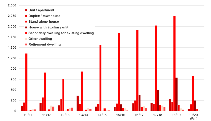 Graph - New dwellings constructed by housing type – financial year totals 2010/2011 through to 2019/2020 (part year July-December 2019)