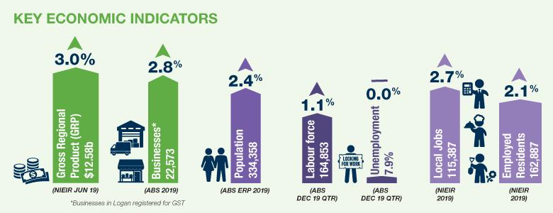Key Economic Indicators summary chart