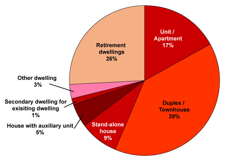 Pie Graph - 2019/2020 Dwelling Types by number of new dwellings approved