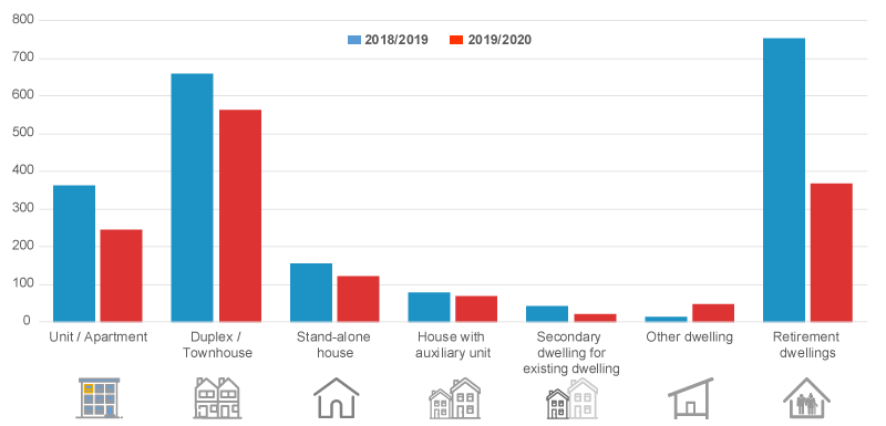 Bar Graph - New dwellings approved by type 2018/2019 and 2019/2020