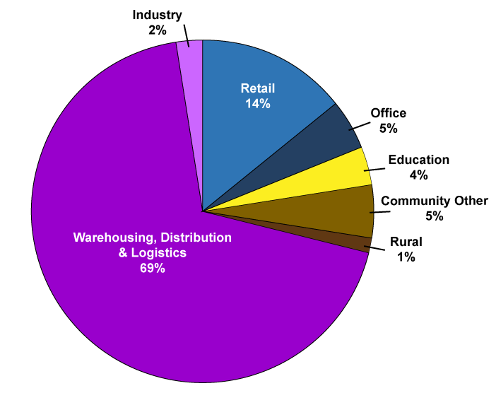 Pie Graph - 2019/2020 Non-residential Building Approvals in new Gross Floor Area m² by Type