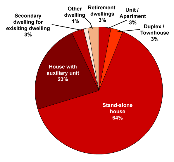 Pie Graph - 2019/2020 Dwelling Types by number of new dwellings building approved