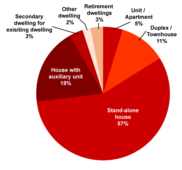 Pie Graph for small screens - 2019/2020 Dwelling Types by number of new dwellings building completions