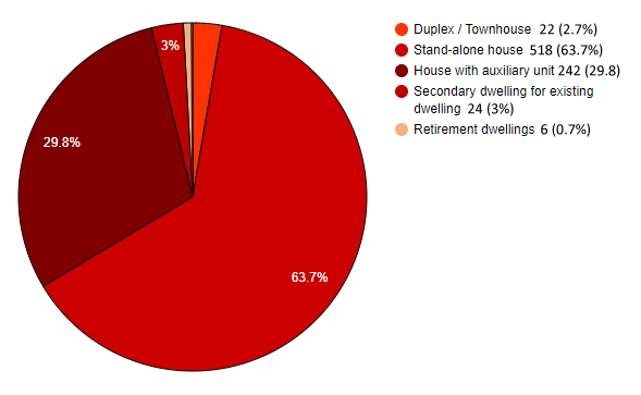 Pie Graph - July 2020 to December 2020 Dwelling Types by number of new dwellings building completions