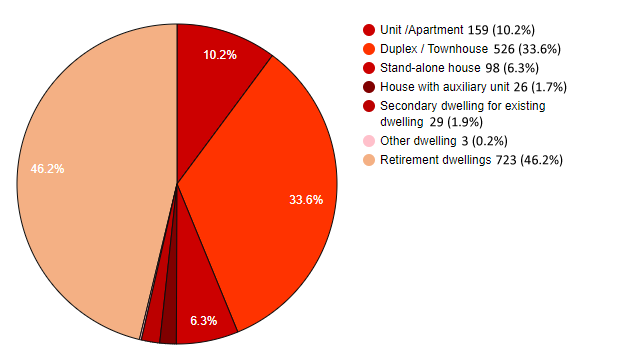 Pie Graph - July 2020 to December 2020 Development Approvals Dwelling Types by number of new dwellings