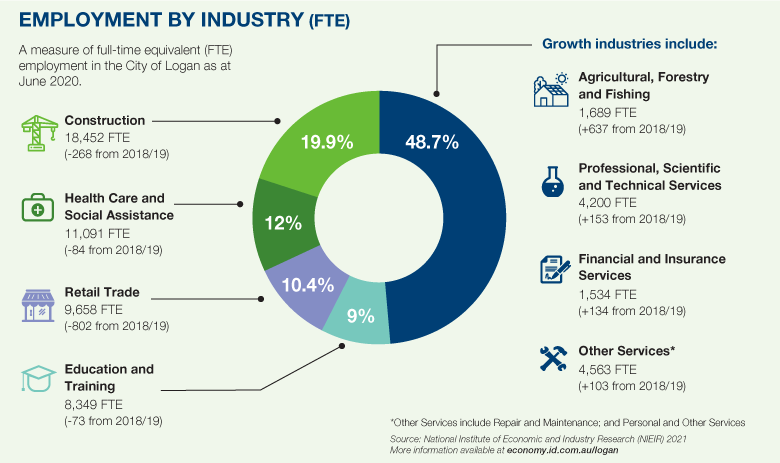 Pie chart - Employment by Industry (FTE)