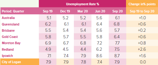 Table with quarterly unemployment figures of Logan, Brisbane, Gold Coast, Redland, Ipswich and Moreton Bay