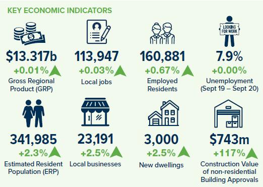 June 2020 Key economic indicators summary