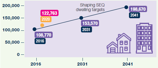 chart showing dwelling targets from ShapingSEQ
